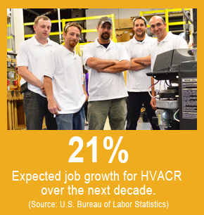 Expected job growth for HVACR over the next decade is 21%